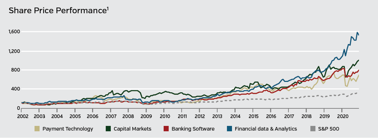 share price performance graph